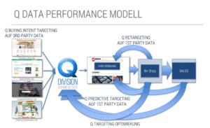Q data Performance Modell